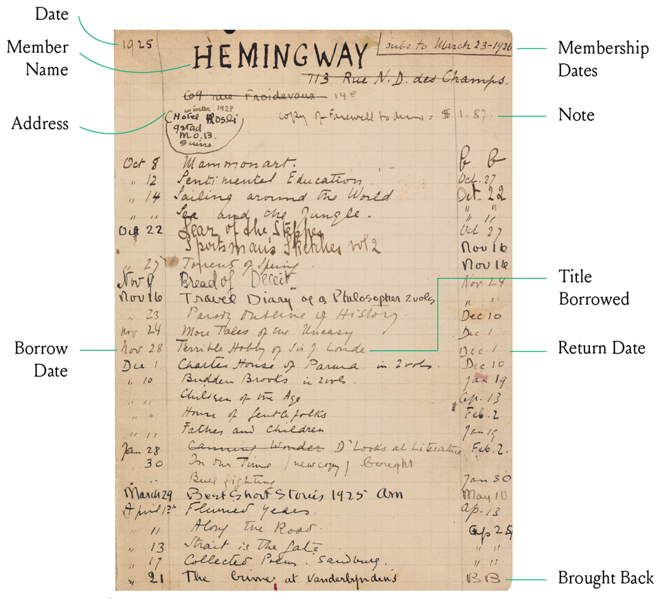 Annotated Hemingway lending library card